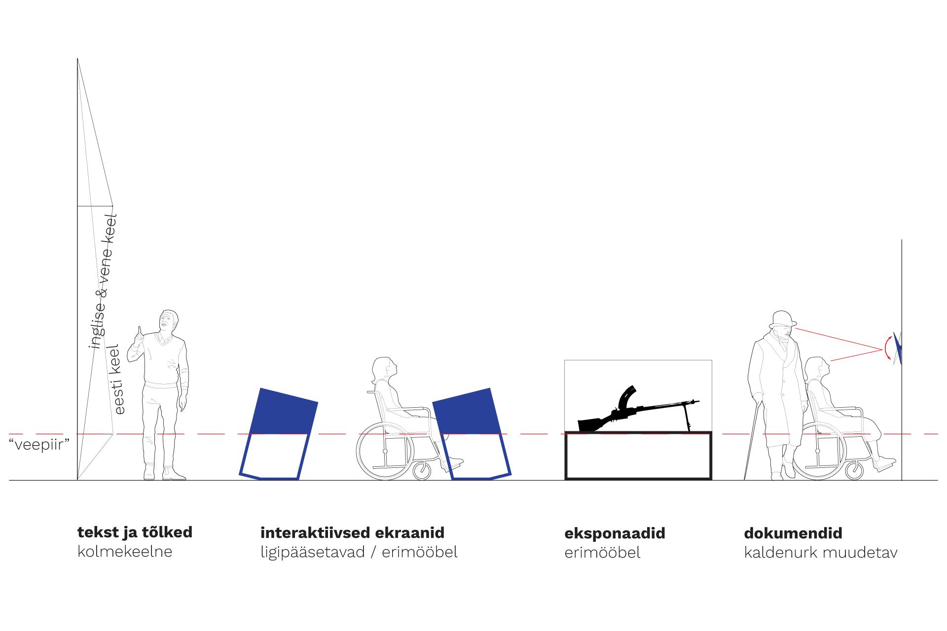 Kujunduspõhimõtted. Operatsioon Red Trek. Eesti vabaduse kaitsel. Lennusadam